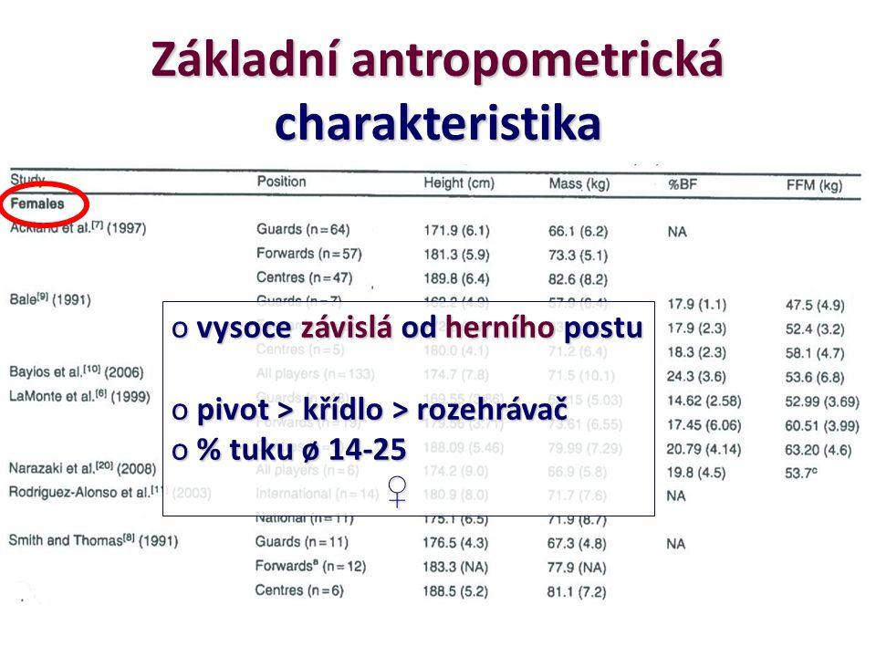 Základní antropometrická charakteristika o vysoce závislá od herního postu o pivot > křídlo > rozehrávač o % tuku ø 14-25 ♀