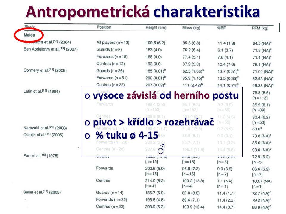 Antropometrická charakteristika o vysoce závislá od herního postu o pivot > křídlo > rozehrávač o % tuku ø 4-15 ♂