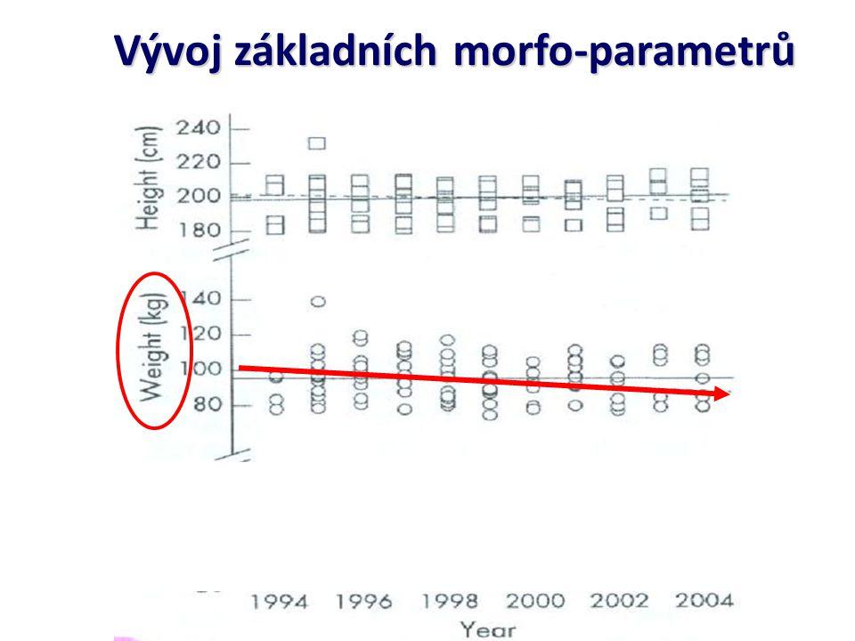 Vývoj základních morfo-parametrů