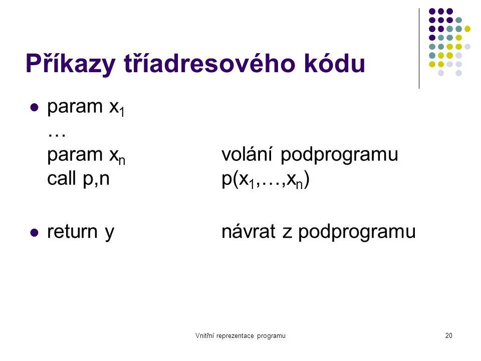 Vnitřní reprezentace programu20 Příkazy tříadresového kódu param x 1 … param x n volání podprogramu call p,np(x 1,…,x n ) return ynávrat z podprogramu