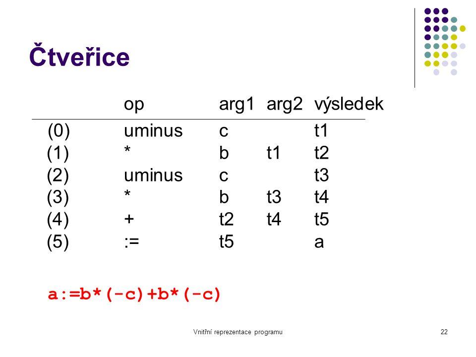 Vnitřní reprezentace programu22 Čtveřice oparg1arg2výsledek (0)uminusct1 (1)*bt1t2 (2)uminusct3 (3)*bt3t4 (4)+t2t4t5 (5):=t5a a:=b*(-c)+b*(-c)