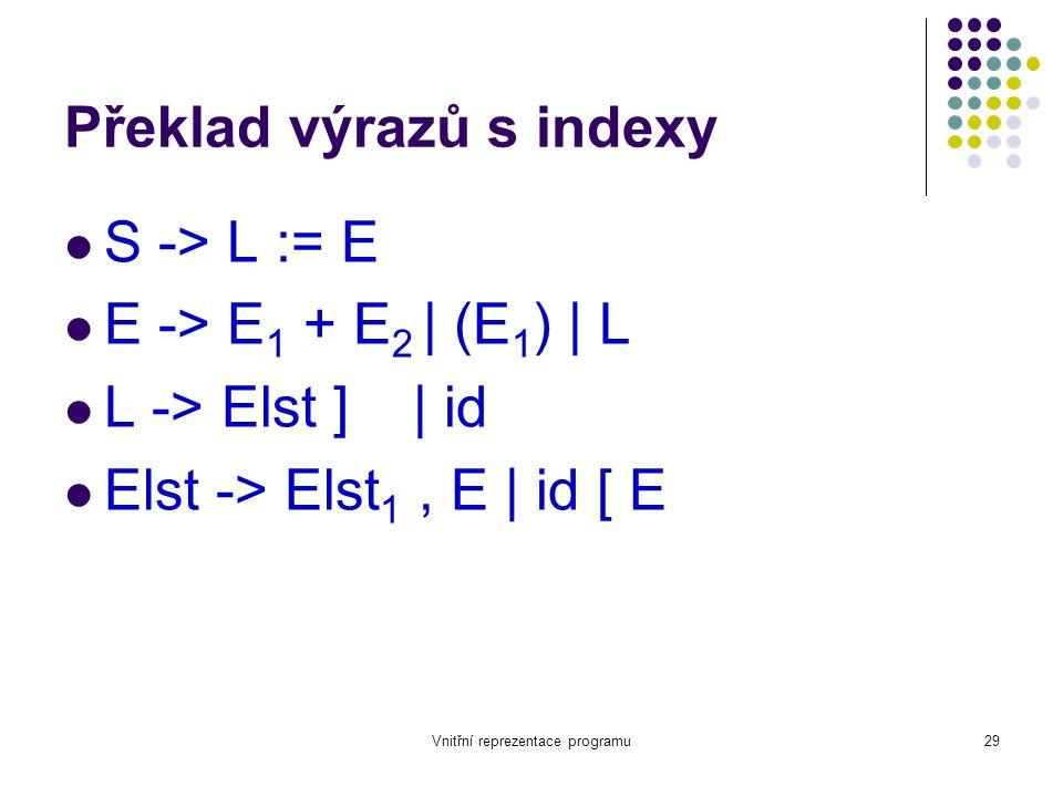Vnitřní reprezentace programu29 Překlad výrazů s indexy S -> L := E E -> E 1 + E 2 | (E 1 ) | L L -> Elst ] | id Elst -> Elst 1, E | id [ E