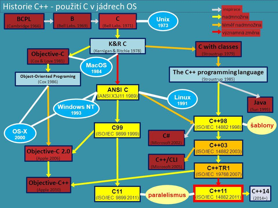 Historie C++ - použití C v jádrech OS B (Bell Labs. 1969) BCPL (Cambridge 1966) C with classes (Stroustrup 1979) The C++ programming language (Stroust