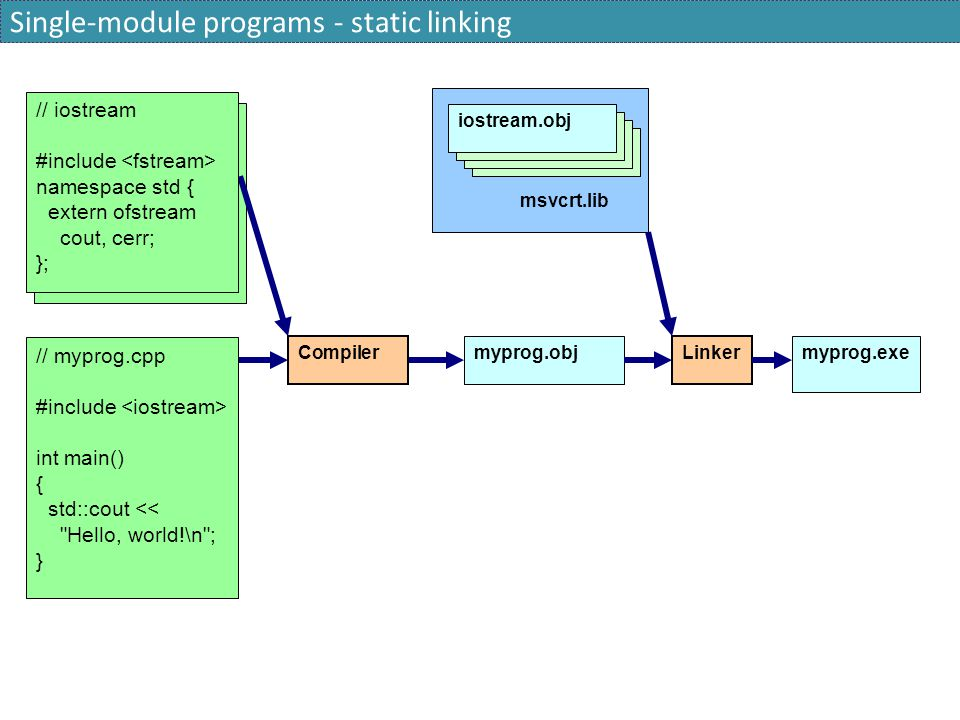 Single-module programs - static linking // iostream #include namespace std { extern ofstream cout, cerr; }; Compiler myprog.obj Linker myprog.exe iost