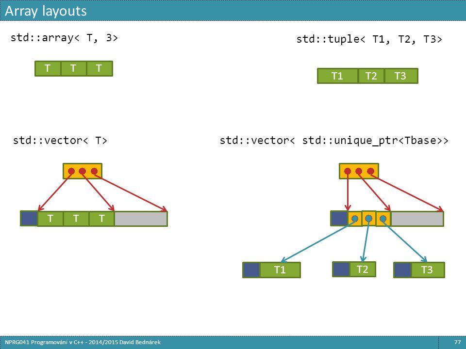 Array layouts 77NPRG041 Programování v C++ - 2014/2015 David Bednárek TTT std::array T1 T2 T3 std::tuple std::vector TTT std::vector > T1T2T3