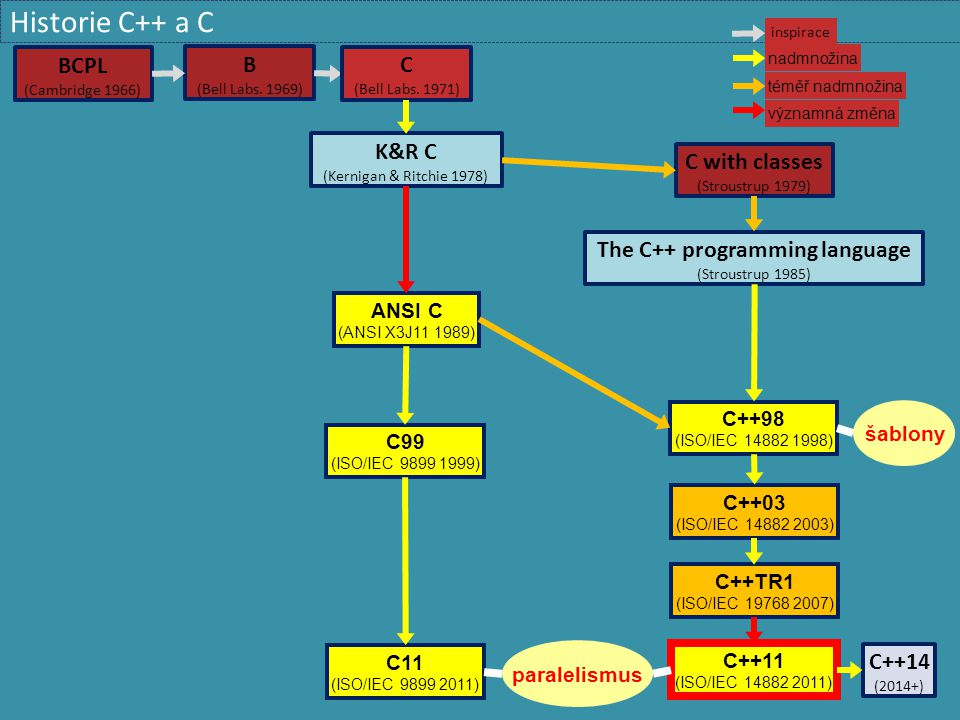 Deklarace a definice  Deklarace  Zápis sdělující, že věc (typ/proměnná/funkce/...) existuje  Identifikátor  Základní vlastnosti věci  Umožňuje překladači přeložit kód, který na věc odkazuje  V některých případech je k tomu zapotřebí i definice  Definice  Zápis, který určuje všechny vlastnosti věci  Obsah třídy, inicializace proměnné, kód funkce  Umožňuje překladači vygenerovat kód a data, která věc reprezentují za běhu  Každá definice je i deklarace  Deklarace umožňují (některá) použití věci bez definice  Oddělený překlad modulů  Vyřešení cyklických závislostí  Zmenšení objemu překládaného zdrojového kódu
