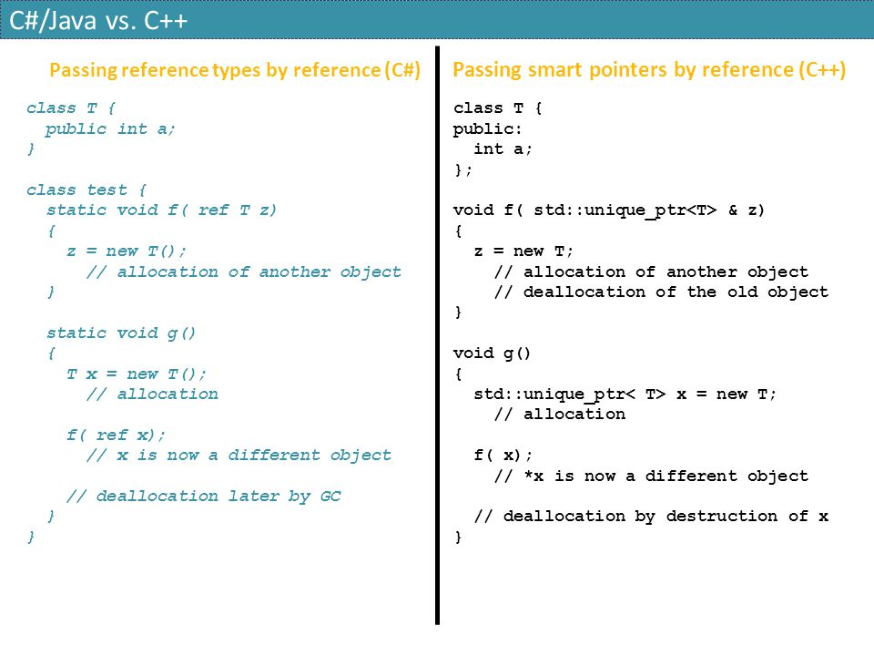 Passing reference types by reference (C#) Passing smart pointers by reference (C++) class T { public int a; } class test { static void f( ref T z) { z