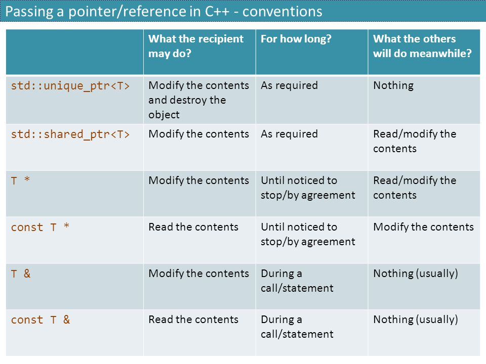 Passing a pointer/reference in C++ - conventions What the recipient may do.