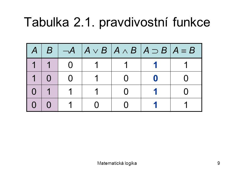 Matematická logika9 Tabulka 2.1. pravdivostní funkce A B A AA  BA  BA  BA  BA  BA  BA  BA  B 1 1 01111 1 0 01000 0 1 11010 0 0 10011