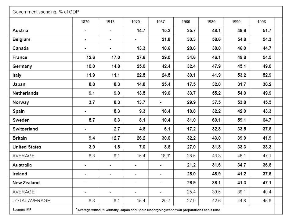 Government spending, % of GDP 18701913192019371960198019901996 Austria--14.715.235.748.148.651.7 Belgium---21.830.358.654.854.3 Canada--13.318.628.638