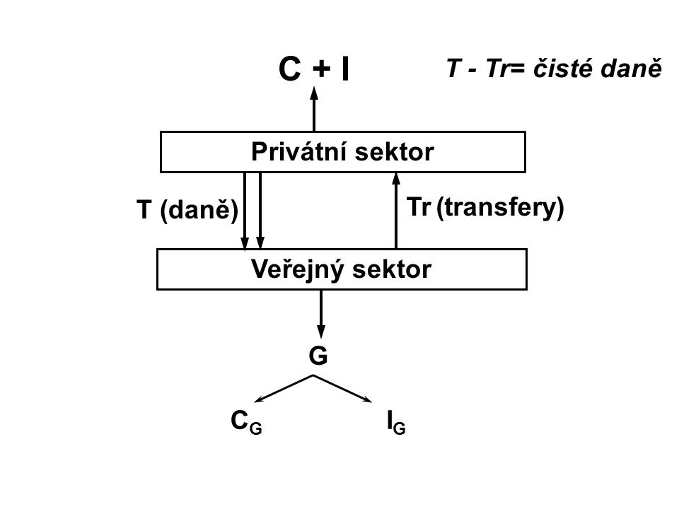 C + I Privátní sektor Veřejný sektor G CGCG IGIG T (daně) Tr (transfery) T - Tr= čisté daně