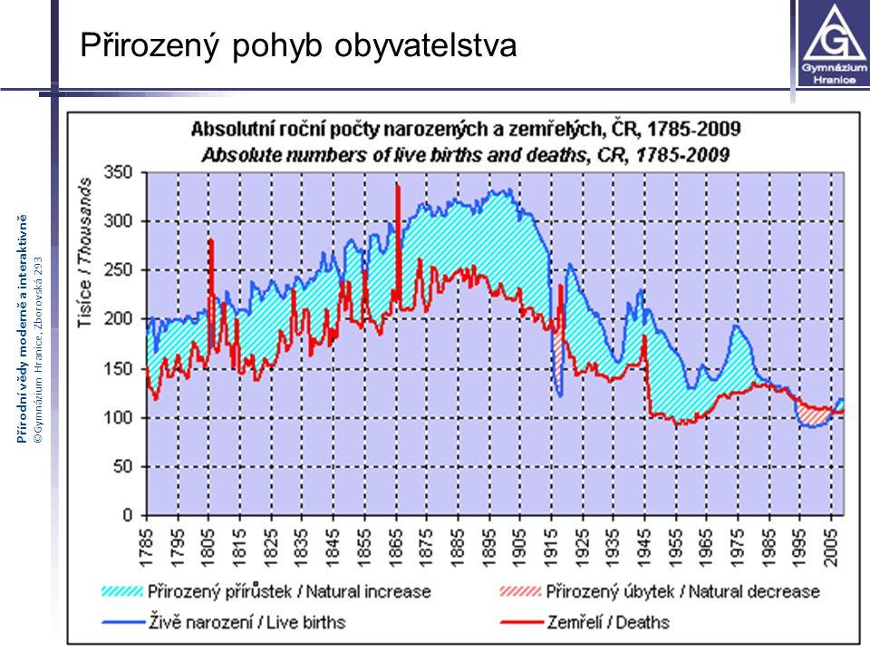 Přírodní vědy moderně a interaktivně ©Gymnázium Hranice, Zborovská 293 Přirozený pohyb obyvatelstva
