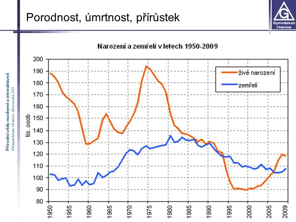 Přírodní vědy moderně a interaktivně ©Gymnázium Hranice, Zborovská 293 Porodnost, úmrtnost, přírůstek