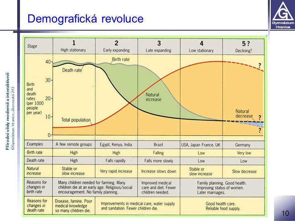 Přírodní vědy moderně a interaktivně ©Gymnázium Hranice, Zborovská 293 Demografická revoluce 10