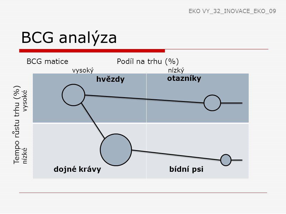 BCG analýza hvězdy BCG matice Podíl na trhu (%) vysoký nízký Tempo růstu trhu (%) nízké vysoké otazníky dojné krávy bídní psi EKO VY_32_INOVACE_EKO_09