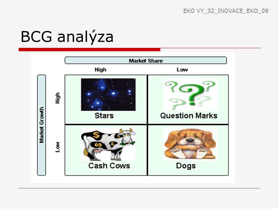 BCG analýza EKO VY_32_INOVACE_EKO_09