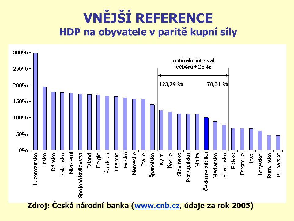 VNĚJŠÍ REFERENCE HDP na obyvatele v paritě kupní síly Zdroj: Česká národní banka (www.cnb.cz, údaje za rok 2005)www.cnb.cz 78,31 %123,29 %