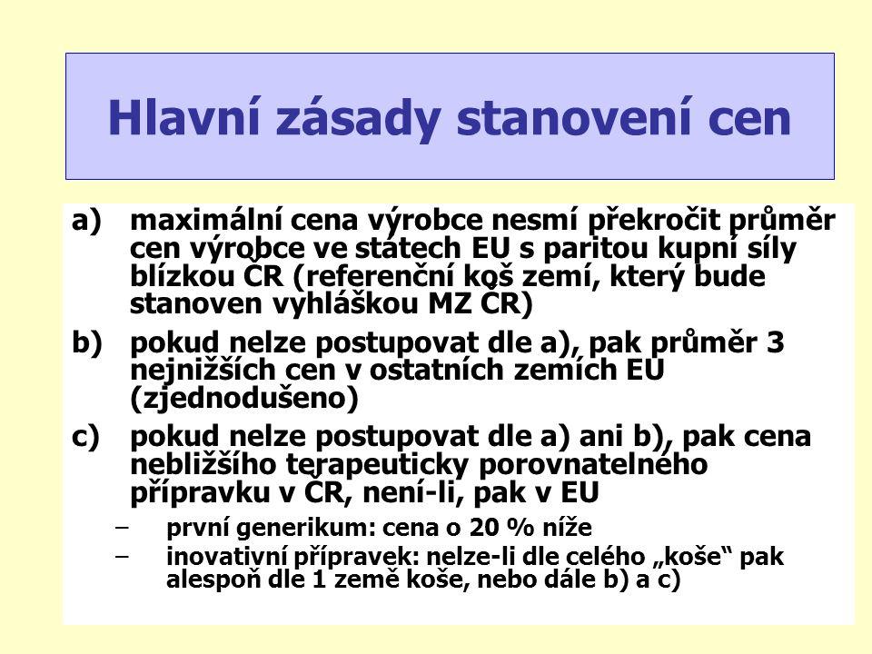 """a)maximální cena výrobce nesmí překročit průměr cen výrobce ve státech EU s paritou kupní síly blízkou ČR (referenční koš zemí, který bude stanoven vyhláškou MZ ČR) b)pokud nelze postupovat dle a), pak průměr 3 nejnižších cen v ostatních zemích EU (zjednodušeno) c)pokud nelze postupovat dle a) ani b), pak cena nebližšího terapeuticky porovnatelného přípravku v ČR, není-li, pak v EU –první generikum: cena o 20 % níže –inovativní přípravek: nelze-li dle celého """"koše pak alespoň dle 1 země koše, nebo dále b) a c) Hlavní zásady stanovení cen"""