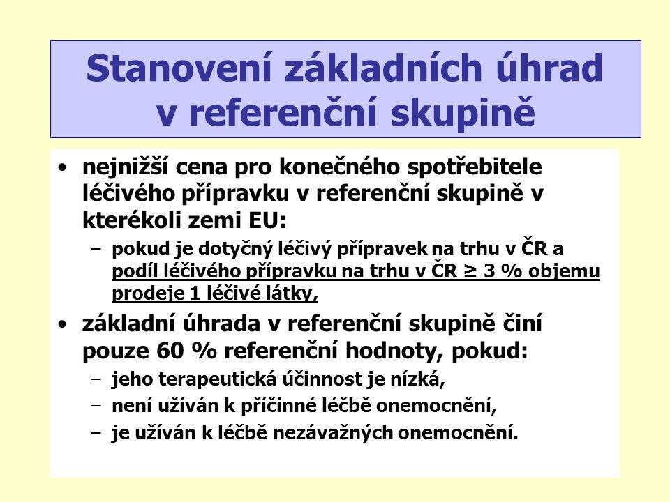 nejnižší cena pro konečného spotřebitele léčivého přípravku v referenční skupině v kterékoli zemi EU: –pokud je dotyčný léčivý přípravek na trhu v ČR a podíl léčivého přípravku na trhu v ČR ≥ 3 % objemu prodeje 1 léčivé látky, základní úhrada v referenční skupině činí pouze 60 % referenční hodnoty, pokud: –jeho terapeutická účinnost je nízká, –není užíván k příčinné léčbě onemocnění, –je užíván k léčbě nezávažných onemocnění.