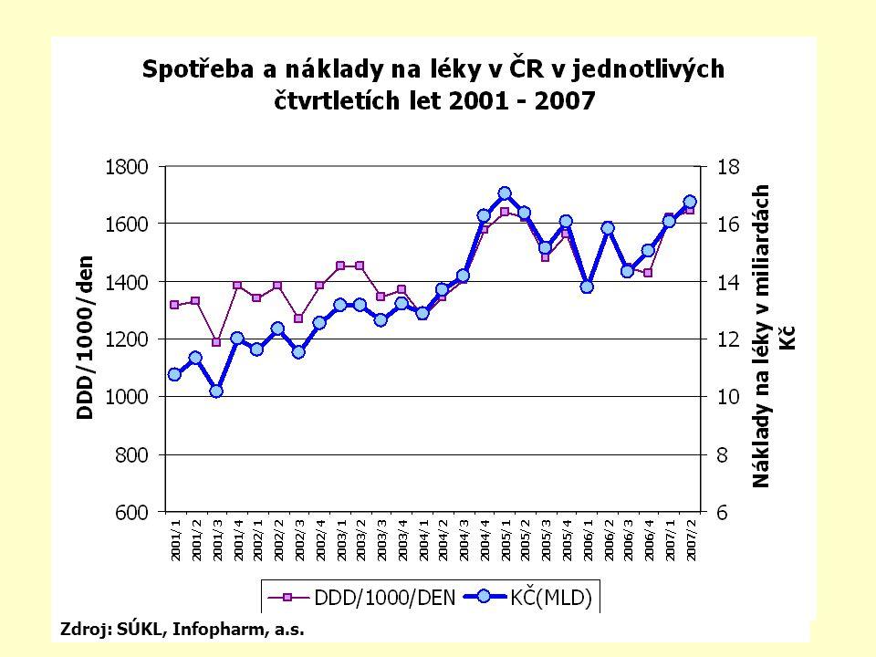Řešení lékové politiky v ČR pro rok 2008 Novela zákona č.