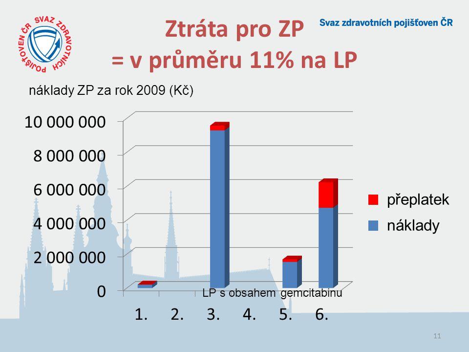 11 Ztráta pro ZP = v průměru 11% na LP náklady ZP za rok 2009 (Kč) LP s obsahem gemcitabinu přeplatek náklady