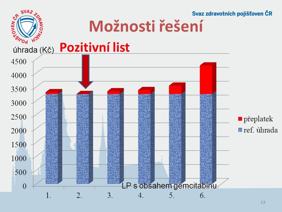 13 Možnosti řešení Pozitivní list LP s obsahem gemcitabinu úhrada (Kč)