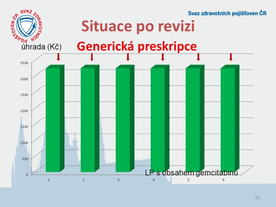 15 Situace po revizi Generická preskripce LP s obsahem gemcitabinu úhrada (Kč)