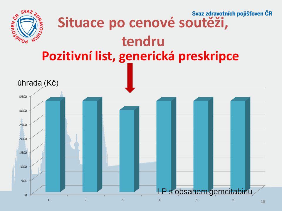 18 Situace po cenové soutěži, tendru Pozitivní list, generická preskripce LP s obsahem gemcitabinu úhrada (Kč)