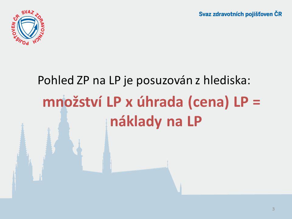 333 Pohled ZP na LP je posuzován z hlediska: množství LP x úhrada (cena) LP = náklady na LP