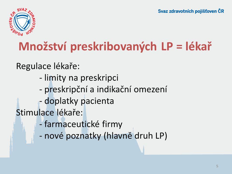 16 Situace po revizi Pozitivní list LP s obsahem gemcitabinu úhrada (Kč)