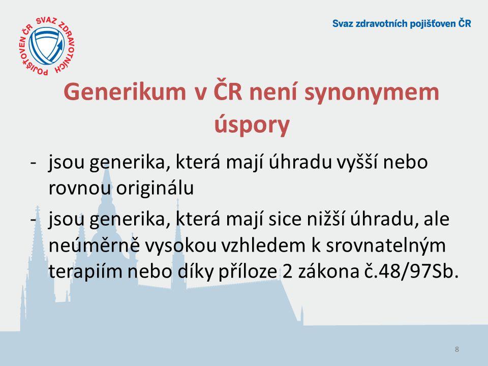 888 Generikum v ČR není synonymem úspory -jsou generika, která mají úhradu vyšší nebo rovnou originálu -jsou generika, která mají sice nižší úhradu, ale neúměrně vysokou vzhledem k srovnatelným terapiím nebo díky příloze 2 zákona č.48/97Sb.
