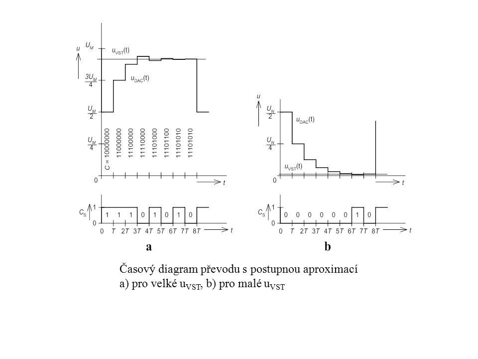 Časový diagram převodu s postupnou aproximací a) pro velké u VST, b) pro malé u VST