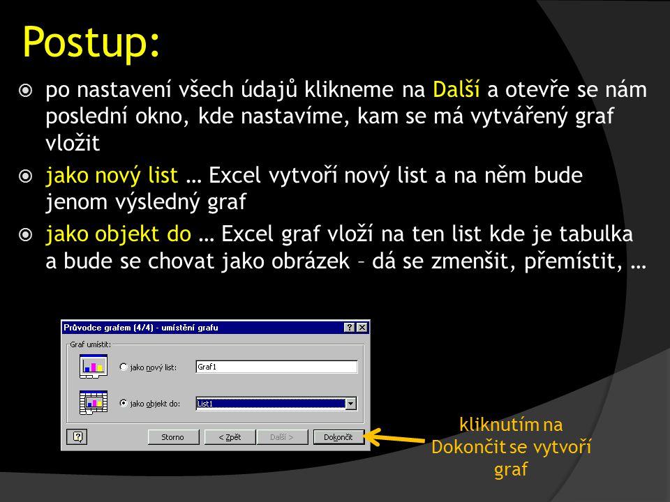 Postup:  po nastavení všech údajů klikneme na Další a otevře se nám poslední okno, kde nastavíme, kam se má vytvářený graf vložit  jako nový list … Excel vytvoří nový list a na něm bude jenom výsledný graf  jako objekt do … Excel graf vloží na ten list kde je tabulka a bude se chovat jako obrázek – dá se zmenšit, přemístit, … kliknutím na Dokončit se vytvoří graf