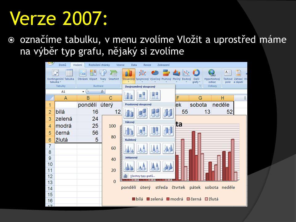 Verze 2007:  označíme tabulku, v menu zvolíme Vložit a uprostřed máme na výběr typ grafu, nějaký si zvolíme