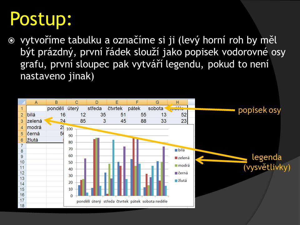 Postup:  vytvoříme tabulku a označíme si ji (levý horní roh by měl být prázdný, první řádek slouží jako popisek vodorovné osy grafu, první sloupec pak vytváří legendu, pokud to není nastaveno jinak) popisek osy legenda (vysvětlivky)
