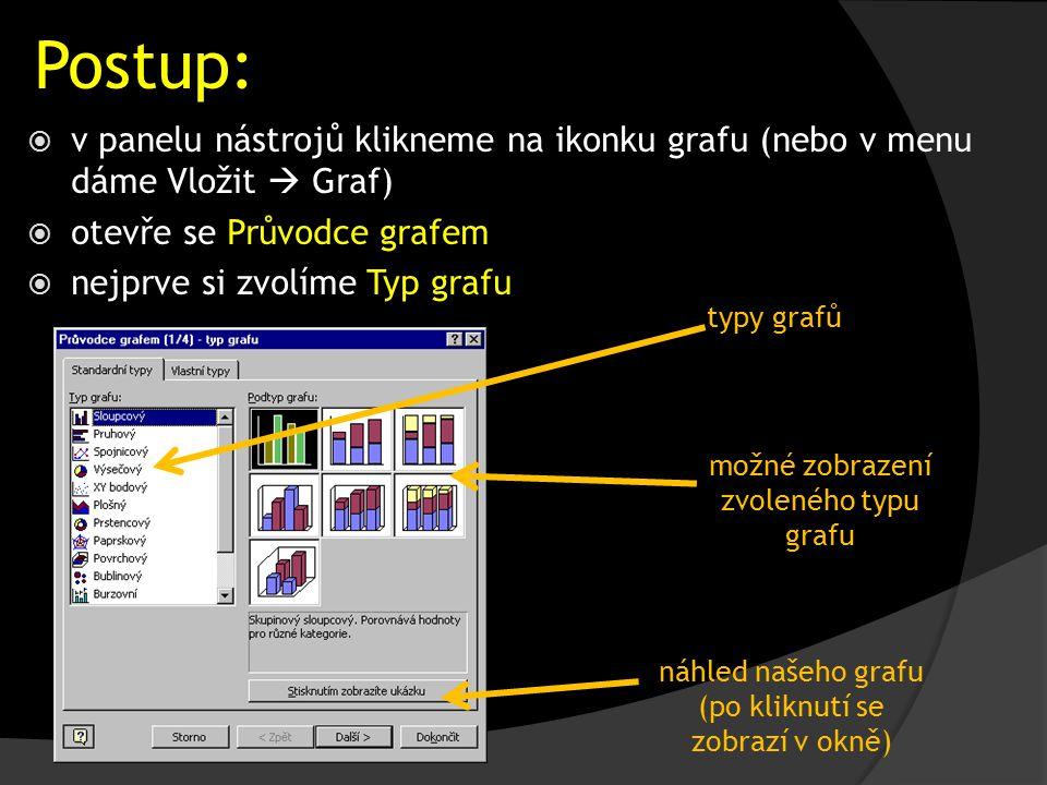 Postup:  v panelu nástrojů klikneme na ikonku grafu (nebo v menu dáme Vložit  Graf)  otevře se Průvodce grafem  nejprve si zvolíme Typ grafu typy grafů náhled našeho grafu (po kliknutí se zobrazí v okně) možné zobrazení zvoleného typu grafu