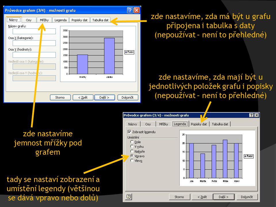 zde nastavíme jemnost mřížky pod grafem tady se nastaví zobrazení a umístění legendy (většinou se dává vpravo nebo dolů) zde nastavíme, zda mají být u jednotlivých položek grafu i popisky (nepoužívat – není to přehledné) zde nastavíme, zda má být u grafu připojena i tabulka s daty (nepoužívat – není to přehledné)