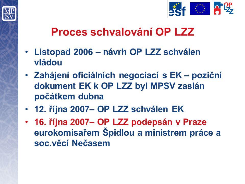 Proces schvalování OP LZZ Listopad 2006 – návrh OP LZZ schválen vládou Zahájení oficiálních negociací s EK – poziční dokument EK k OP LZZ byl MPSV zas