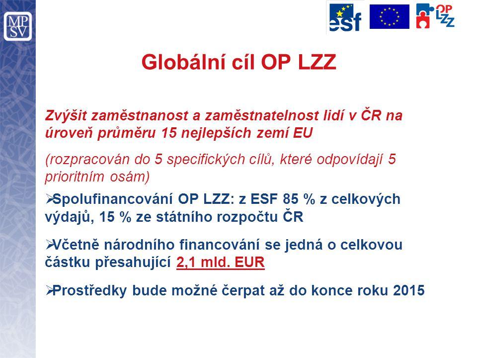 Globální cíl OP LZZ Zvýšit zaměstnanost a zaměstnatelnost lidí v ČR na úroveň průměru 15 nejlepších zemí EU (rozpracován do 5 specifických cílů, které odpovídají 5 prioritním osám)  Spolufinancování OP LZZ: z ESF 85 % z celkových výdajů, 15 % ze státního rozpočtu ČR  Včetně národního financování se jedná o celkovou částku přesahující 2,1 mld.