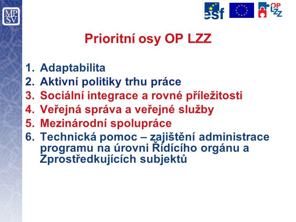 Prioritní osy OP LZZ 1.Adaptabilita 2.Aktivní politiky trhu práce 3.Sociální integrace a rovné příležitosti 4.Veřejná správa a veřejné služby 5.Mezinárodní spolupráce 6.Technická pomoc – zajištění administrace programu na úrovni Řídícího orgánu a Zprostředkujících subjektů