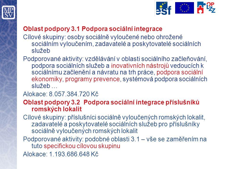 Oblast podpory 3.1 Podpora sociální integrace Cílové skupiny: osoby sociálně vyloučené nebo ohrožené sociálním vyloučením, zadavatelé a poskytovatelé sociálních služeb Podporované aktivity: vzdělávání v oblasti sociálního začleňování, podpora sociálních služeb a inovativních nástrojů vedoucích k sociálnímu začlenění a návratu na trh práce, podpora sociální ekonomiky, programy prevence, systémová podpora sociálních služeb … Alokace: 8.057.384.720 Kč Oblast podpory 3.2 Podpora sociální integrace příslušníků romských lokalit Cílové skupiny: příslušníci sociálně vyloučených romských lokalit, zadavatelé a poskytovatelé sociálních služeb pro příslušníky sociálně vyloučených romských lokalit Podporované aktivity: podobné oblasti 3.1 – vše se zaměřením na tuto specifickou cílovou skupinu Alokace: 1.193.686.648 Kč