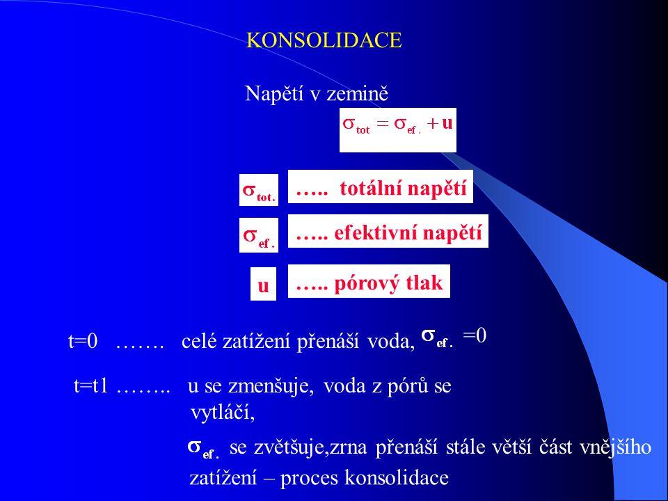 KONSOLIDACE Napětí v zemině ….. totální napětí ….. efektivní napětí u ….. pórový tlak t=0 ……. celé zatížení přenáší voda, =0 t=t1 …….. u se zmenšuje,