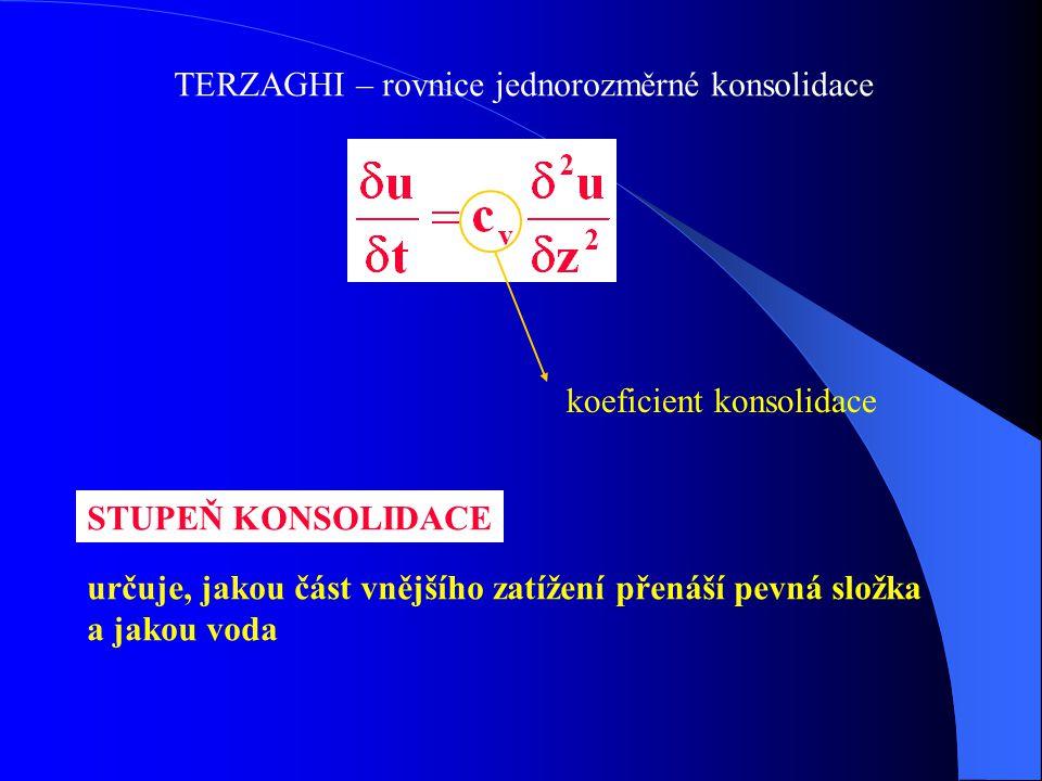 TERZAGHI – rovnice jednorozměrné konsolidace koeficient konsolidace STUPEŇ KONSOLIDACE určuje, jakou část vnějšího zatížení přenáší pevná složka a jak