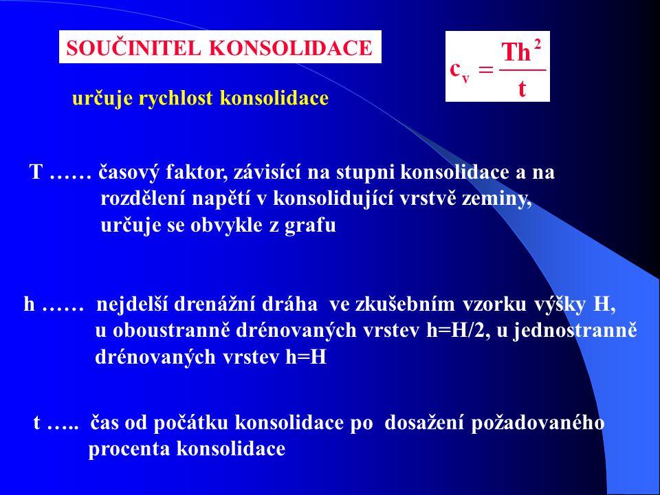 SOUČINITEL KONSOLIDACE určuje rychlost konsolidace T …… časový faktor, závisící na stupni konsolidace a na rozdělení napětí v konsolidující vrstvě zem