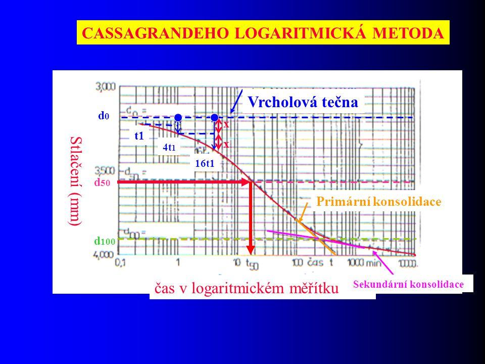 CASSAGRANDEHO LOGARITMICKÁ METODA Stlačení (mm) čas v logaritmickém měřítku Primární konsolidace Sekundární konsolidace Vrcholová tečna d0d0 d 100 d 5