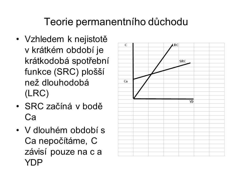 Teorie permanentního důchodu Vzhledem k nejistotě v krátkém období je krátkodobá spotřební funkce (SRC) plošší než dlouhodobá (LRC) SRC začíná v bodě Ca V dlouhém období s Ca nepočítáme, C závisí pouze na c a YDP