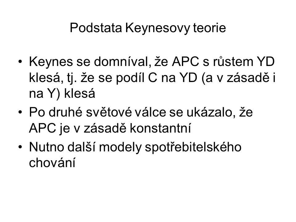 Podstata Keynesovy teorie Keynes se domníval, že APC s růstem YD klesá, tj.