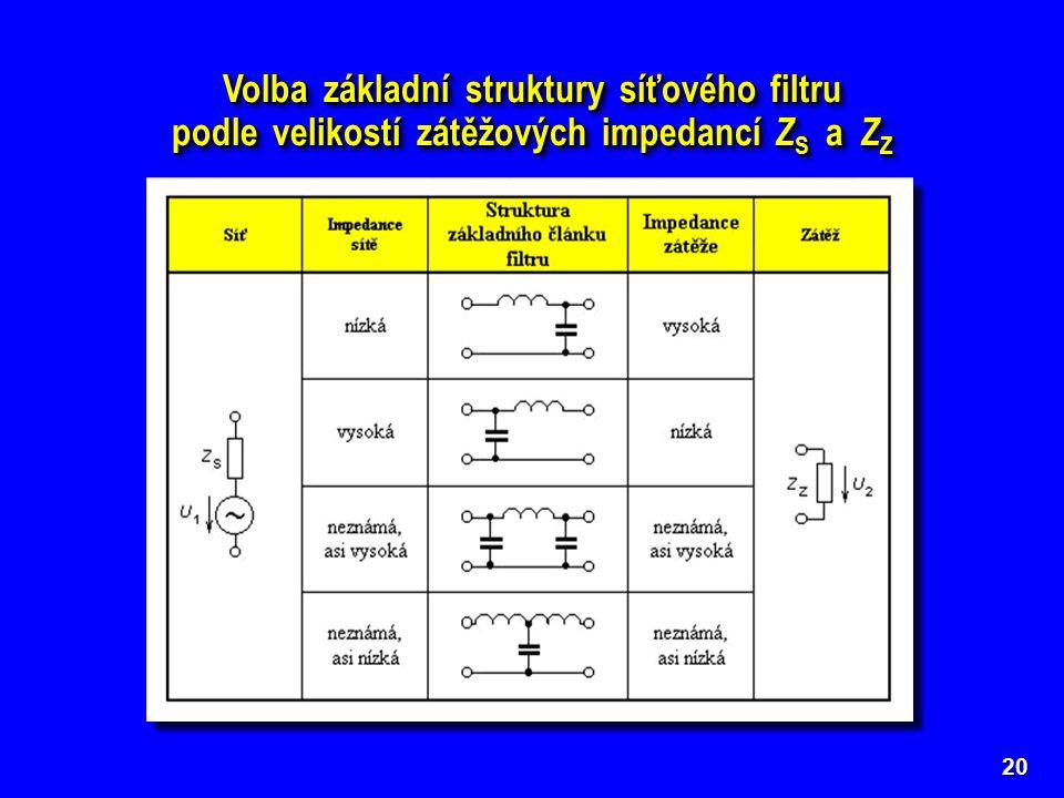 20 Volba základní struktury síťového filtru podle velikostí zátěžových impedancí Z S a Z Z Volba základní struktury síťového filtru podle velikostí zá