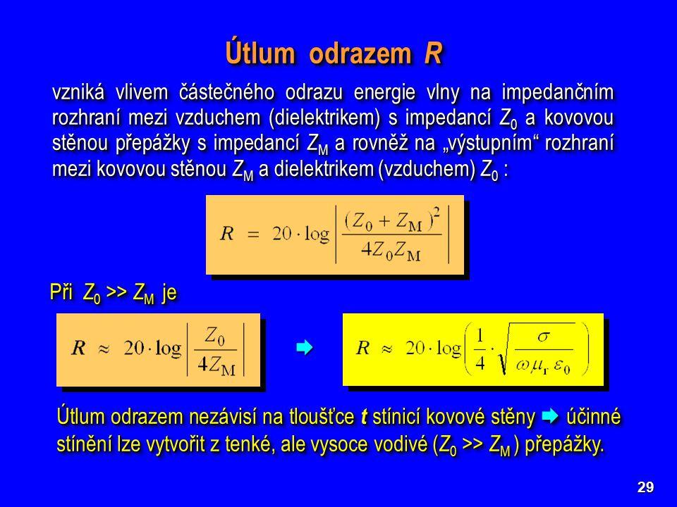 29 Útlum odrazem R vzniká vlivem částečného odrazu energie vlny na impedančním rozhraní mezi vzduchem (dielektrikem) s impedancí Z 0 a kovovou stěnou