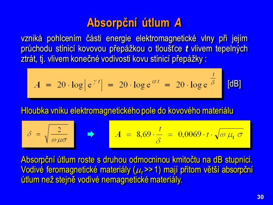 30 Hloubka vniku elektromagnetického pole do kovového materiálu Absorpční útlum A vzniká pohlcením části energie elektromagnetické vlny při jejím průc